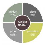 从单店到连锁 酒类连锁营销要经历三个阶段
