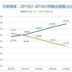 亿欧网:2016年Q1移动端购物占比68%