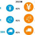 尼尔森:2016年度中国卖场超市购物者趋势