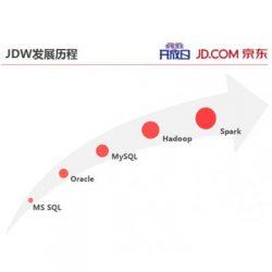 京东大数据平台
