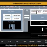 Apache Spark integration with SAP HANA
