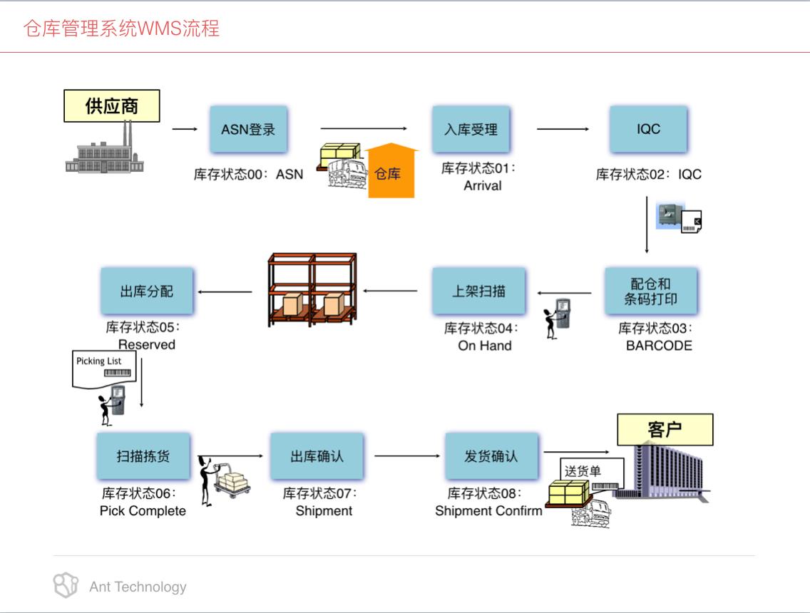 小工蚁仓库管理系统 流程图