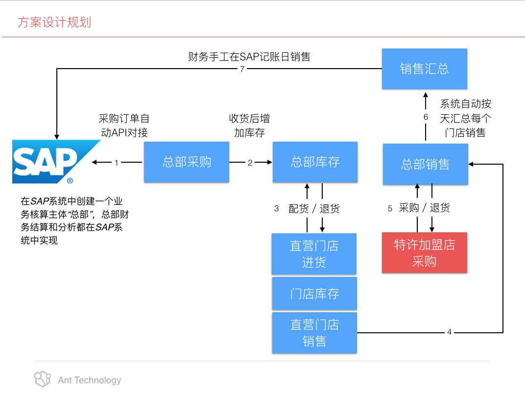 小工蚁云POS 系统业务流程图