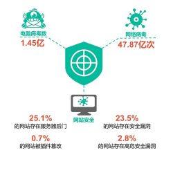 2016中国国民网络安全诉求洞察报告