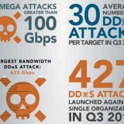 报告显示DDoS攻击在一年内增加了71% 创下新纪录