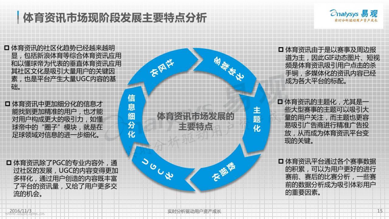 体育资讯_易观:2016中国体育资讯市场专题研究报告 – 小工蚁