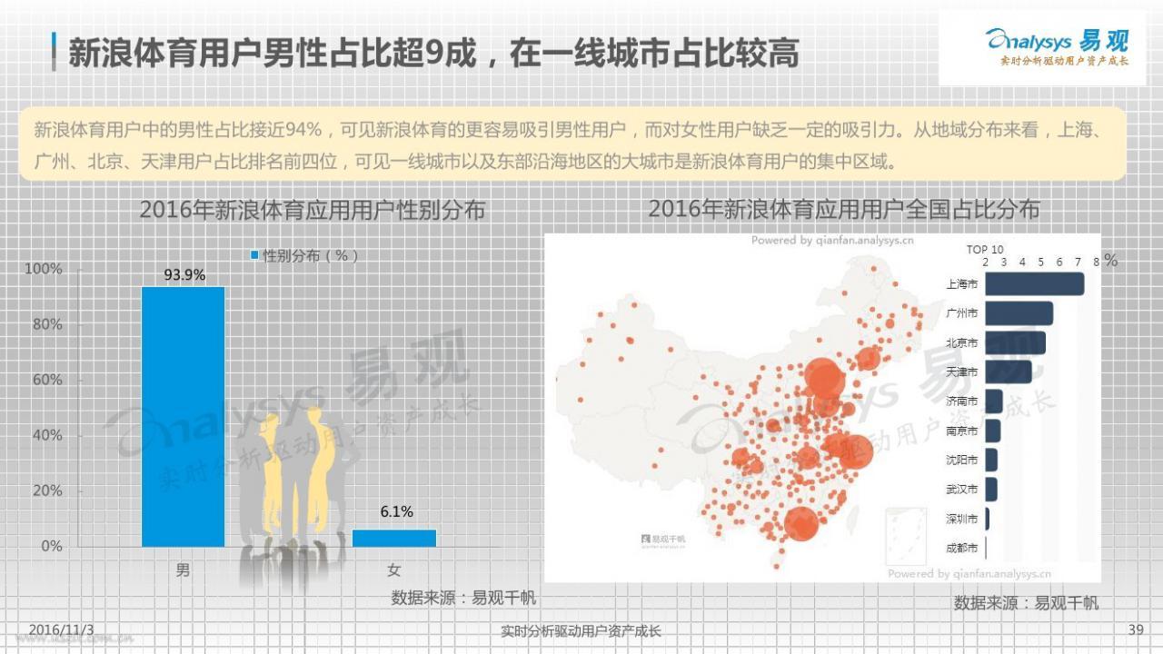 体育资讯_易观:2016中国体育资讯市场专题研究报告–小工蚁