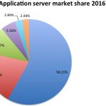 2016 最流行的 Java EE 服务器
