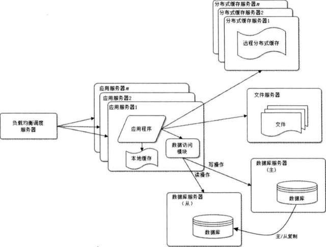 前端学HTTP之网站架构演化