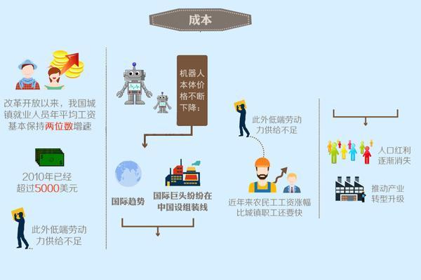 人工智能全面渗透 未来5年改变商业模式
