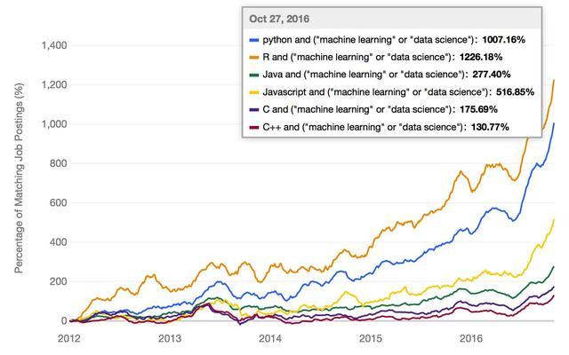 机器学习最受欢迎的语言是什么?