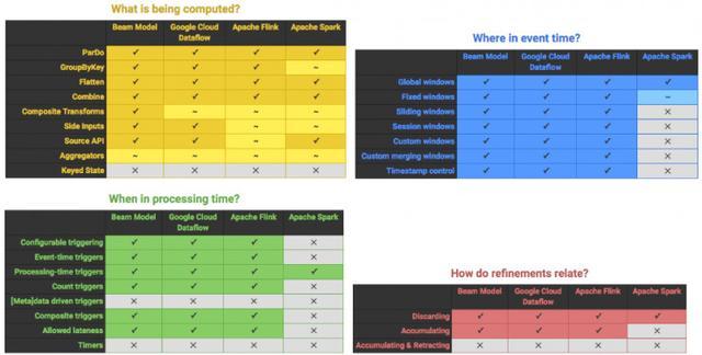 谷歌布局大数据:开源平台 Apache Beam 正式发布