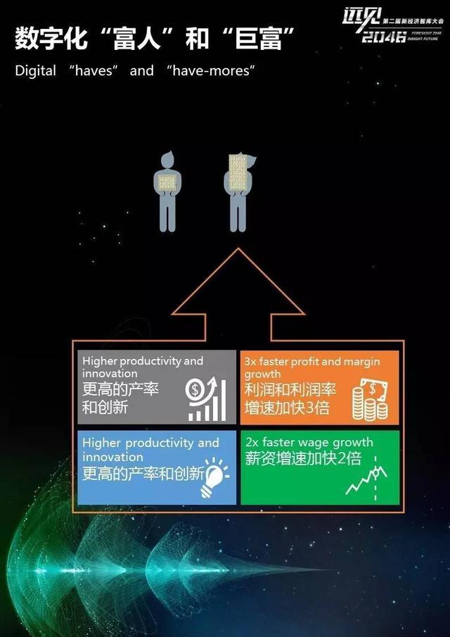 远见2046|25张PPT:麦肯锡全球研究院院长为你解读数字革命新浪潮