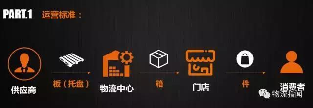 行业观点:行业供应链的未来是多级分仓布局!