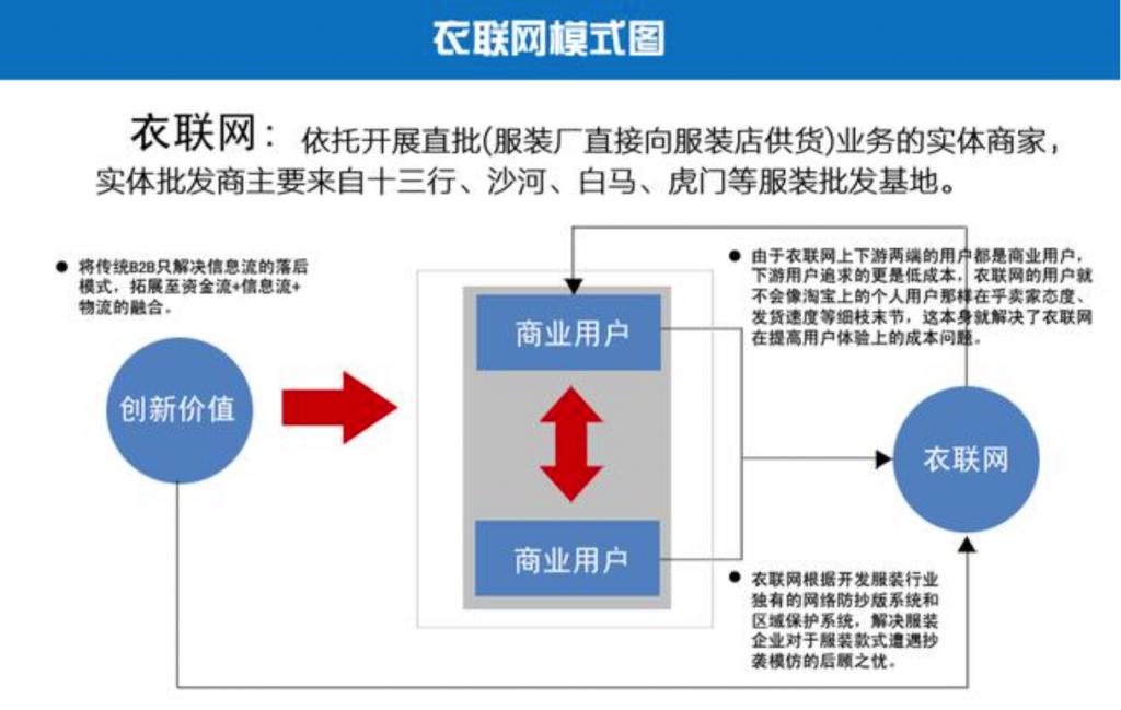 衣联网模式图