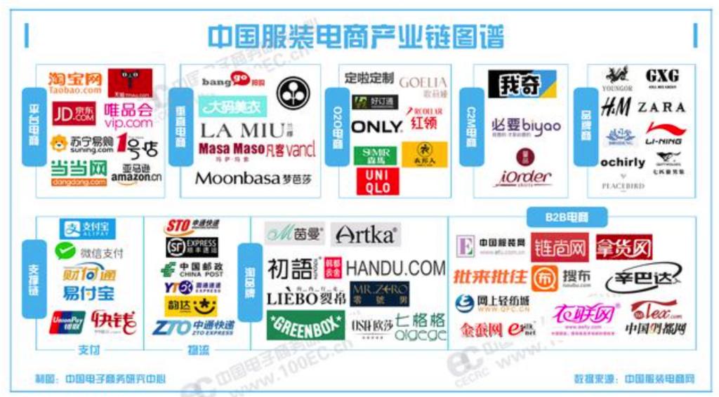 中国服装电商产业链图谱