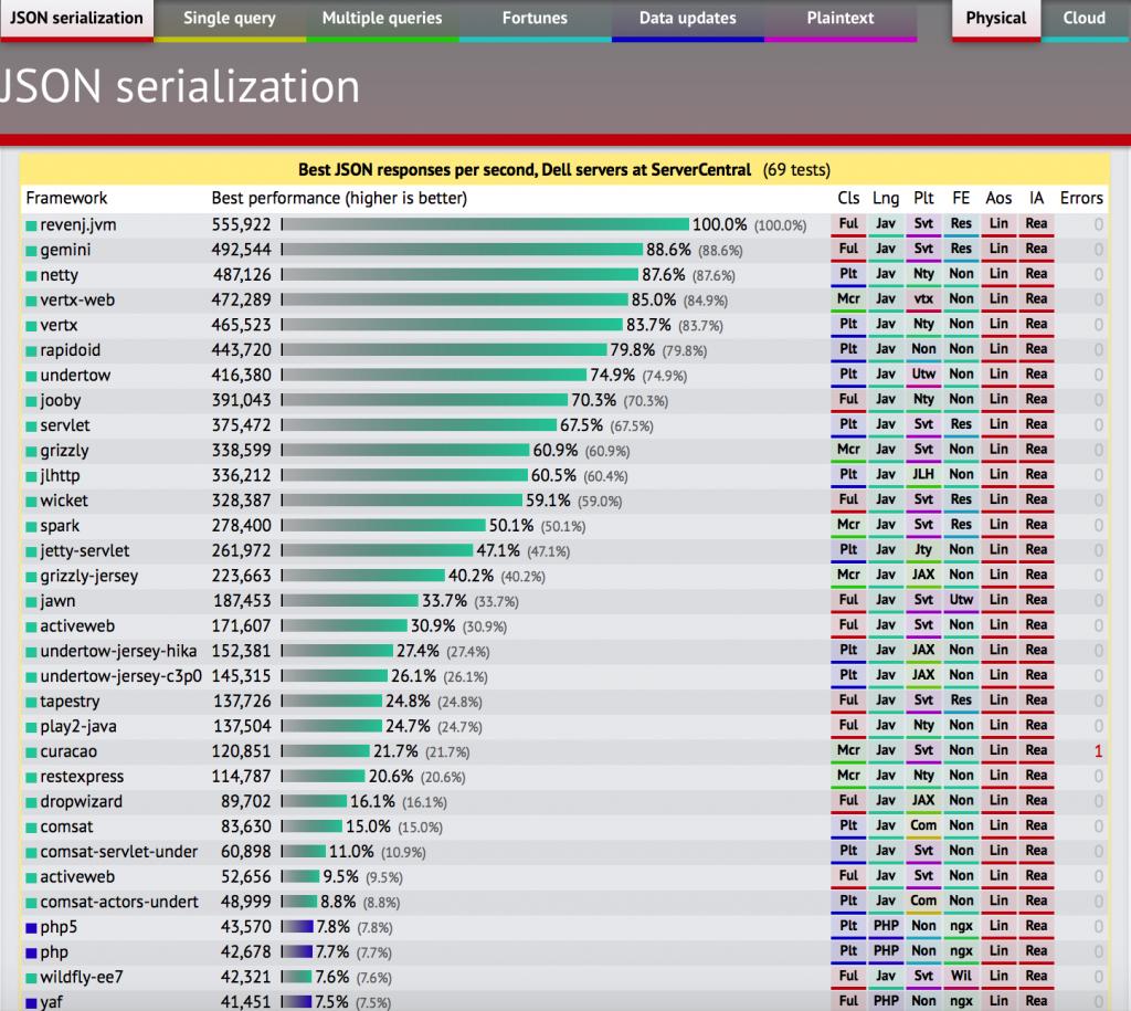 PHP&JAVA JSON序列化性能对比