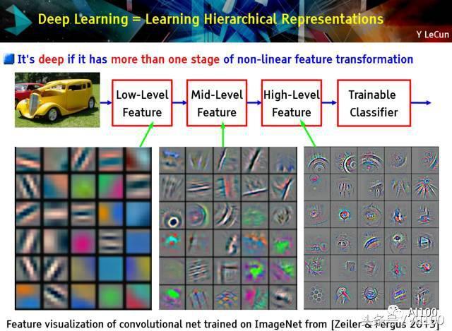 AI 行业实践精选:初创公司如何构建自己的深度学习模型
