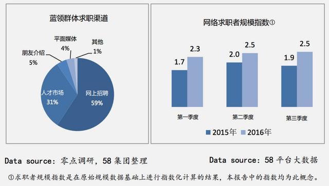 【蓝领日志】2016-2017年度蓝领白皮书