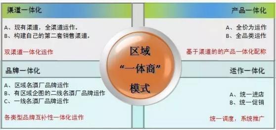 白酒经销商战略制定的5种模式