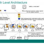 Apache Geode顶级金融机构使用NoSQL分布式数据处理平台开源版