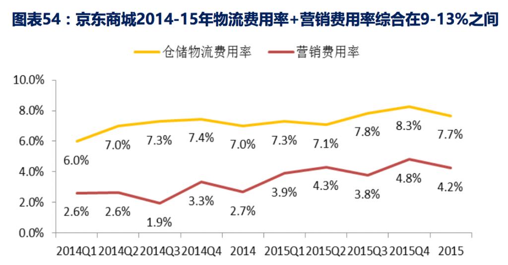 京东商城2014-15年物流费用率+营销费用率综合在9-13%之间