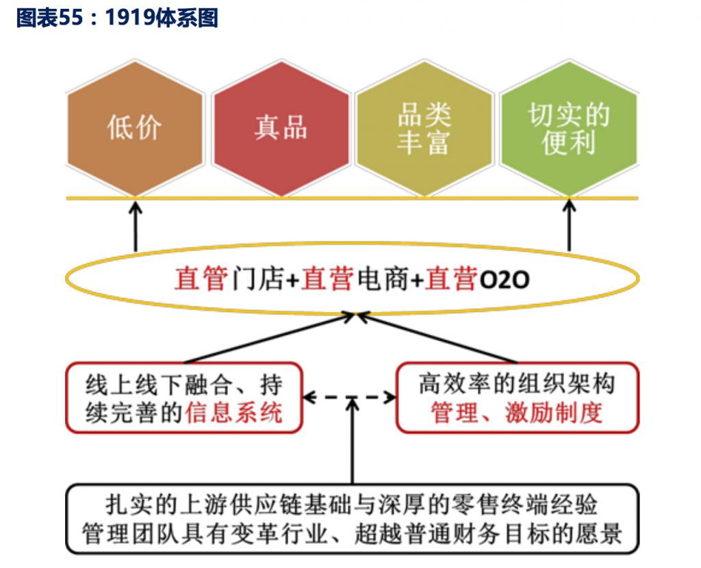 1919运营流程