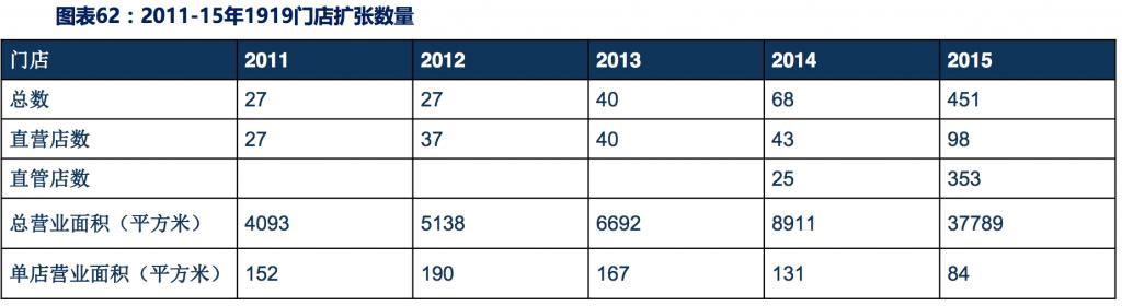:2011-15年1919门店扩张数量