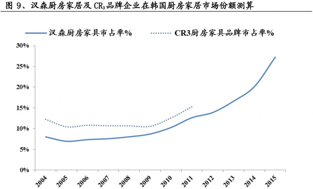 汉森厨房家居及 CR3 品牌企业在韩国厨房家居市场份额测算