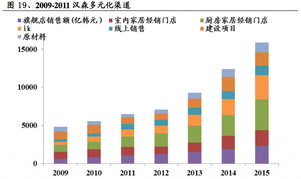 2009-2011 汉森多元化渠道
