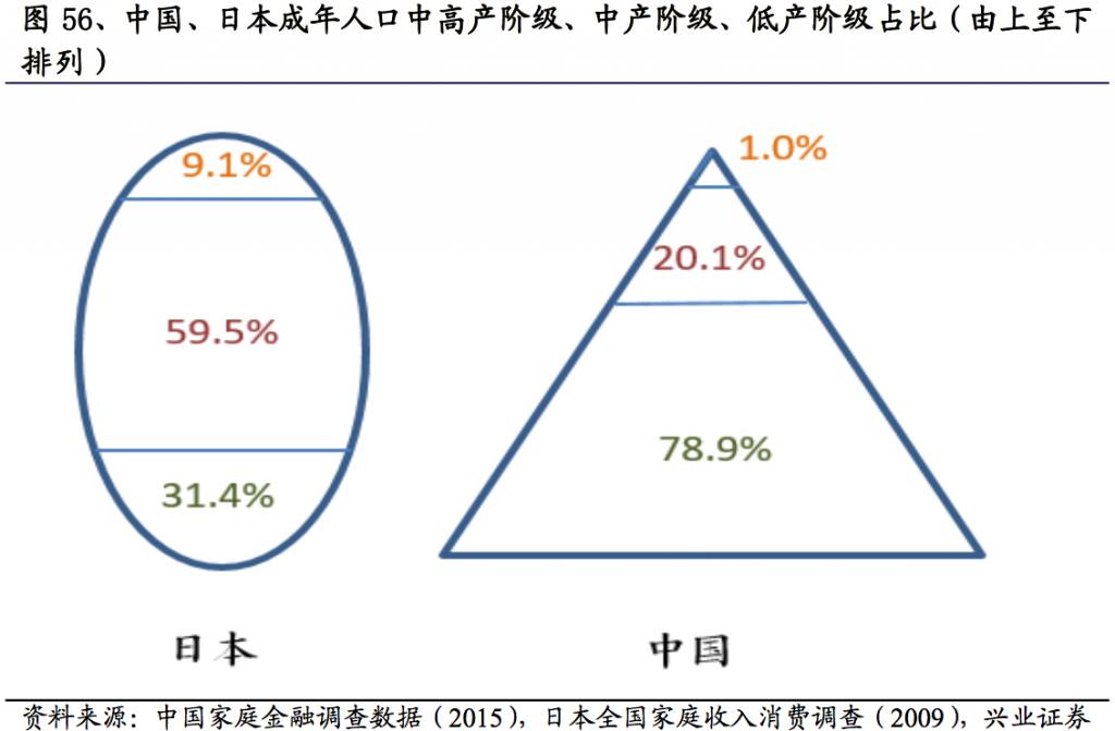 中国和日本中产阶级