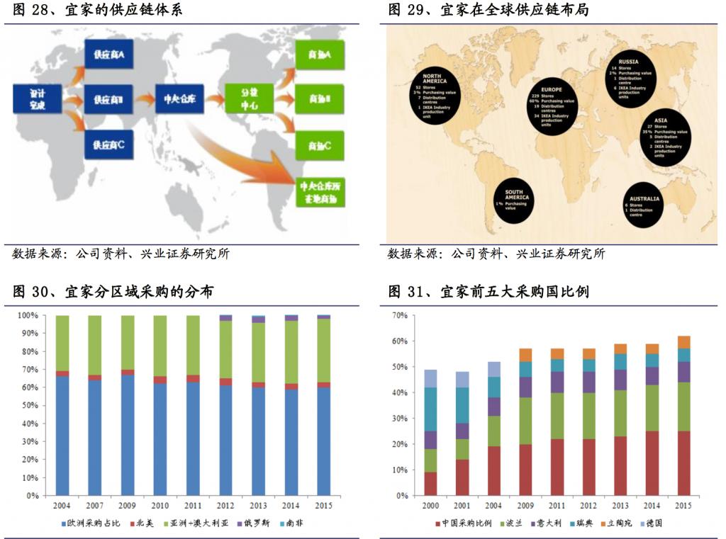 宜家全球供应链
