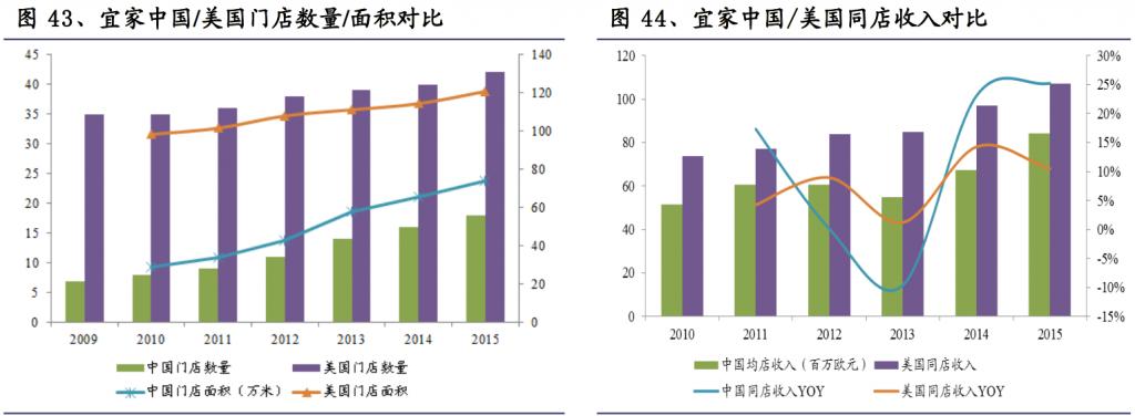 宜家中国/美国门店数量/面积对比
