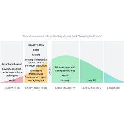 JAVA技术发展预测