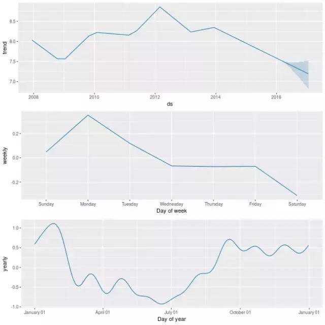 FB开源大规模预测工具Prophet:支持Python和R
