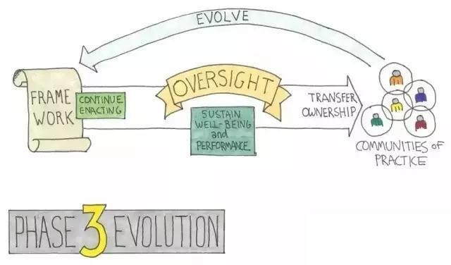 敏捷转型阶段3