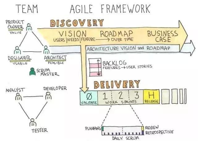 敏捷管理框架