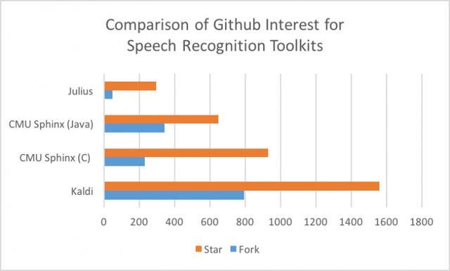 横评:五款免费开源的语音识别工具