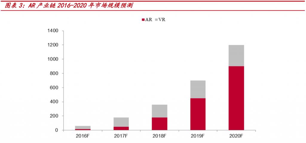 AR 产业链 2016-2020 年市场规模预测