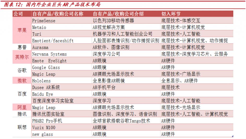 国内外企业巨头 AR 产品技术布局