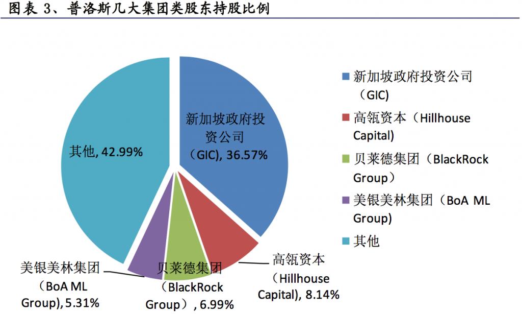 普洛斯几大集团类股东持股比例