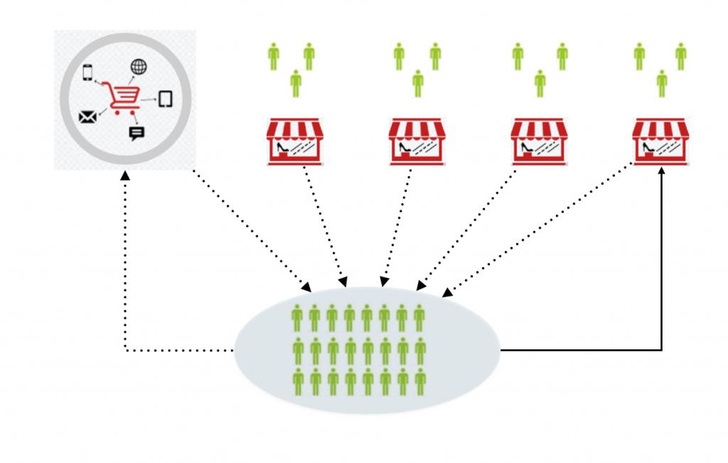 微信扫二维码零碎客户汇集至用户池