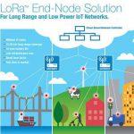 LoRa技术——兼顾远距离传输的同时,还能实现低功耗