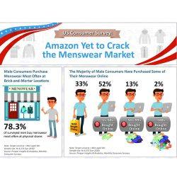 冯氏全球零售及科技研究:2017美国男装消费市场报告