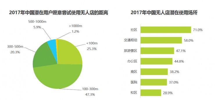 仅需五年,中国无人零售店市场交易额将达万亿以上,用户规模接近2.5亿