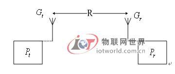 RFID与天线设计问题探讨