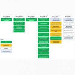 MongoDB 4.0 将正式支持 ACID 事务