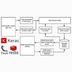 A scalable Keras + deep learning REST API