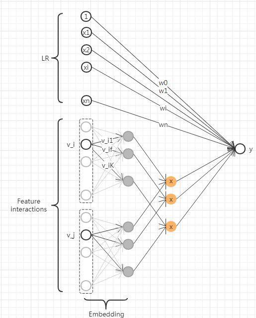 机器不学习:CTR系列(3) CTR预估-FM模型