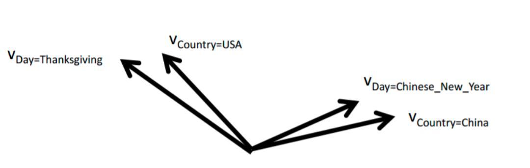 机器不学习:CTR系列(4) CTR预估-FFM模型